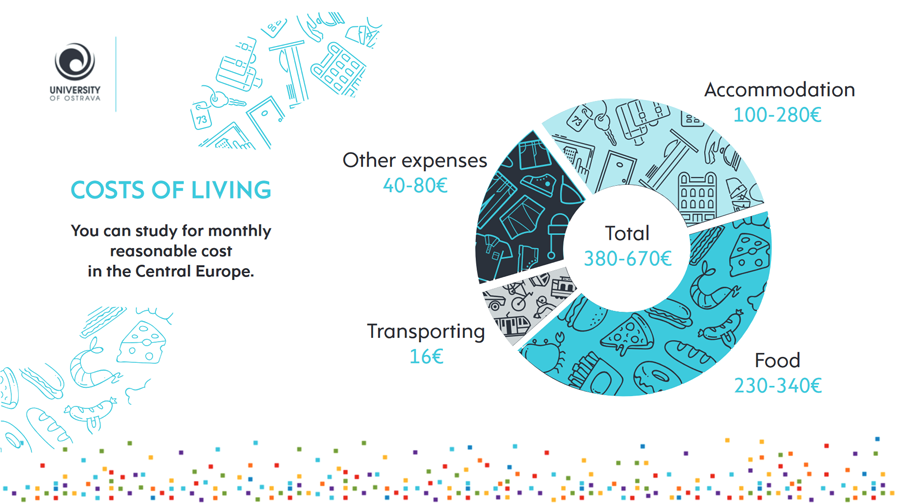 Cost ofLiving