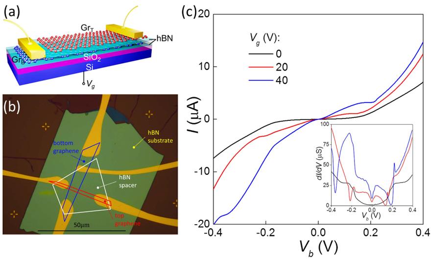 nano-tranzistor